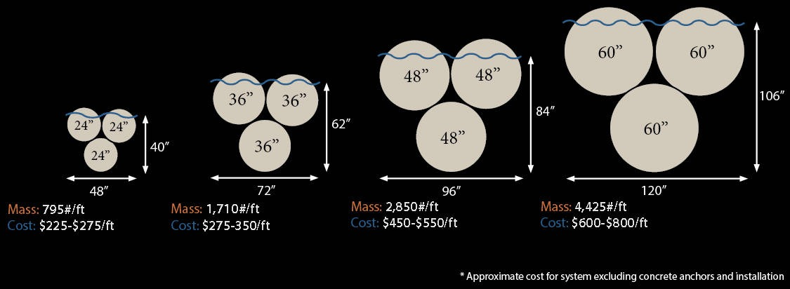 wahoo wave - wave attenuator size chart 2